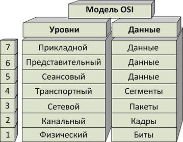 девушка модель osi уровни модели работа протоколов по уровням